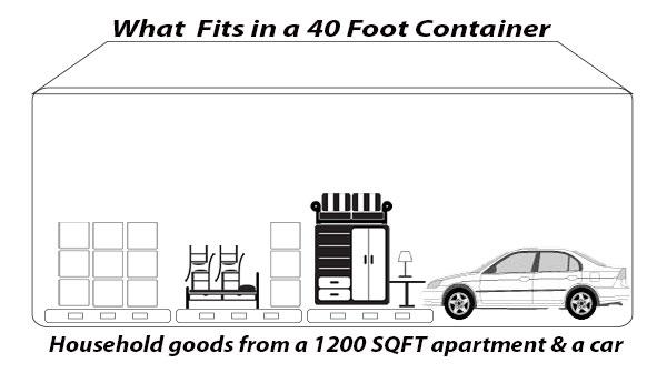 what-fits-40-foot-container